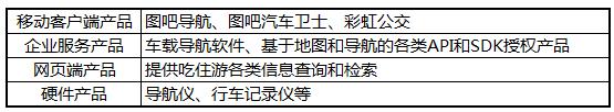 四维图新投资2.96亿控股图吧 形成独立车联网事业群