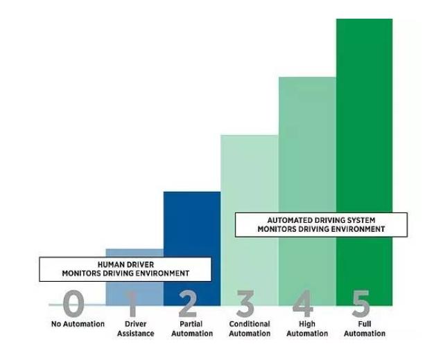 美国交通部发布自动驾驶汽车全球行业标准