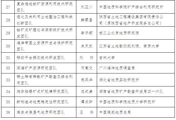国土资源部关于授予科技创新领军人才称号等的决定