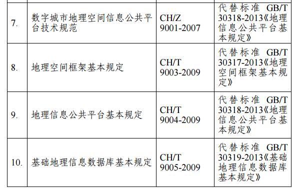 国家测绘地理信息局废止《地理信息元数据服务接口规范》等21项测绘行业标准