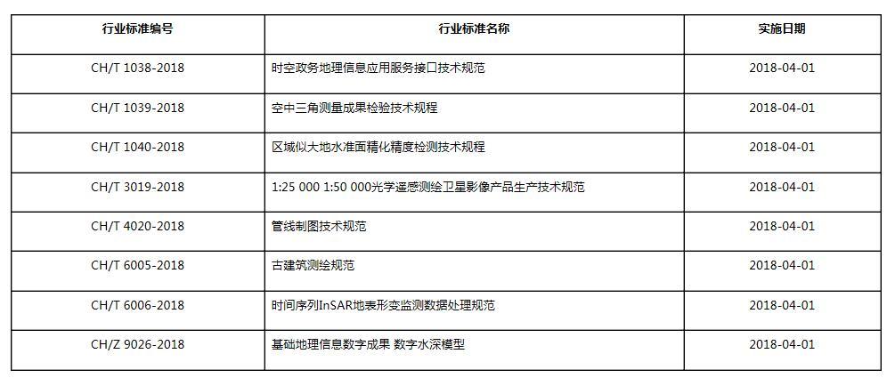 国家测绘地理信息局发布八项测绘行业标准