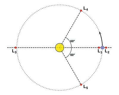 """地月系统拉格朗日点示意图。其中,中心处圆为""""地球""""所在位置,右侧较小圆为""""月球""""所在位置,L2为中继卫星""""鹊桥""""预定到达的位置。"""