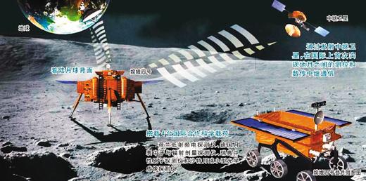 """嫦娥四号通过中继卫星""""鹊桥""""的通信支持,在月球背面进行科考(假想图)"""