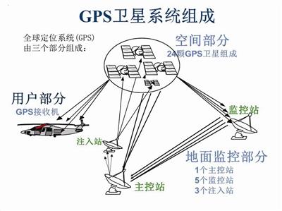 GPS卫星系统组成