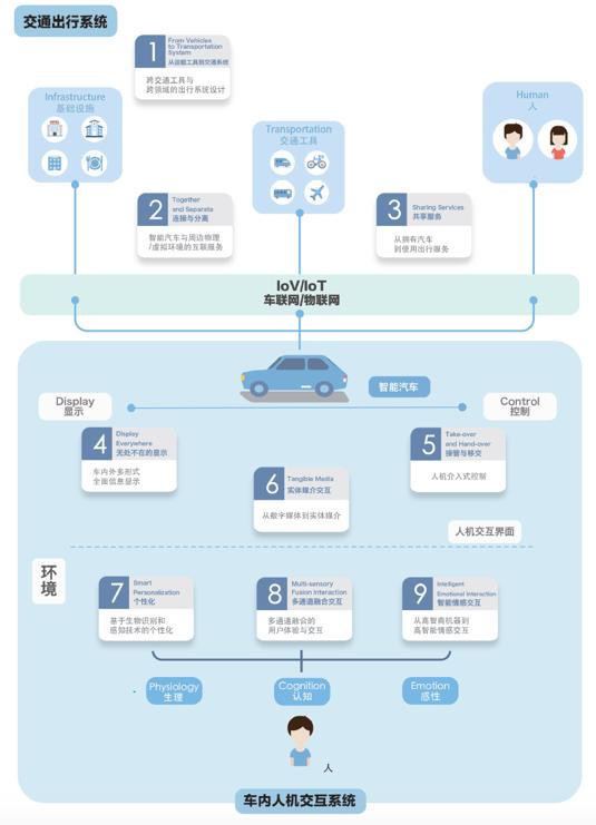 百度发布九大智能汽车设计趋势 人车交互将大不一样